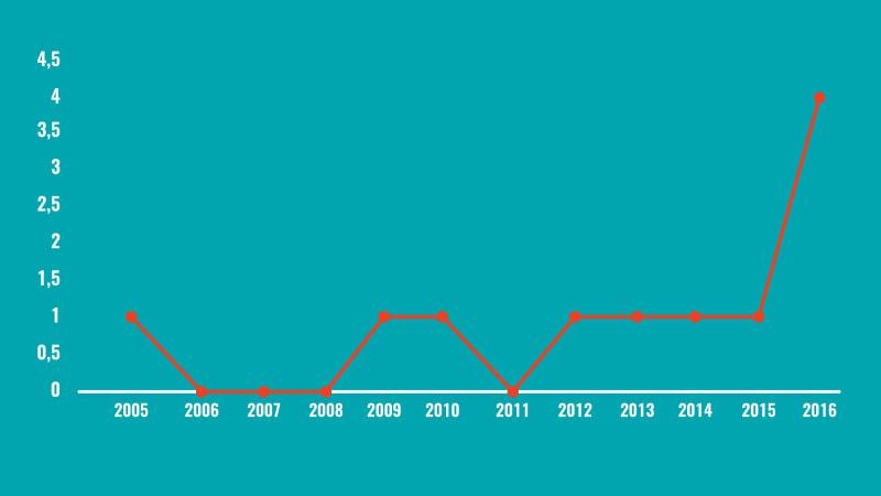 Chart Terorisme di Tangerang Selatan