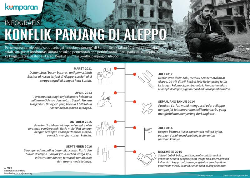 Infografis - Konflik Panjang di Aleppo