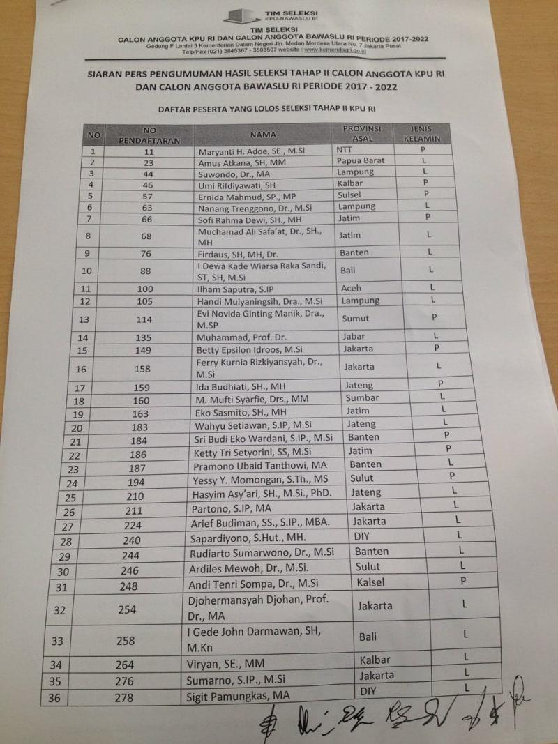 Daftar Nama Calon Anggota KPU RI