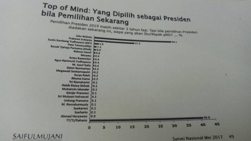 Survey pemilu 2019