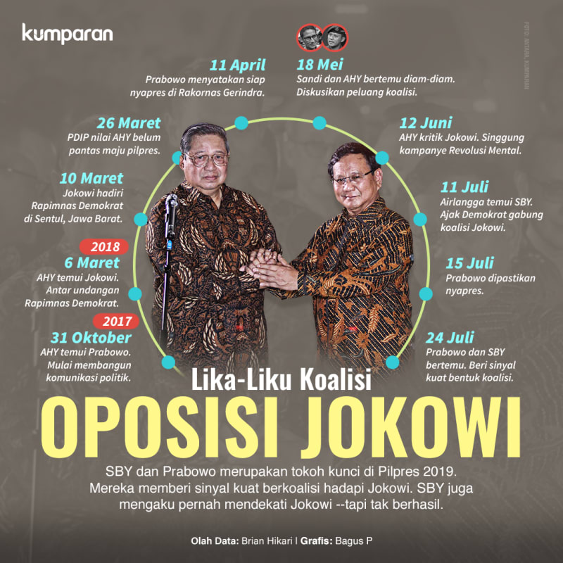 Lika-liku Koalisi Oposisi Jokowi