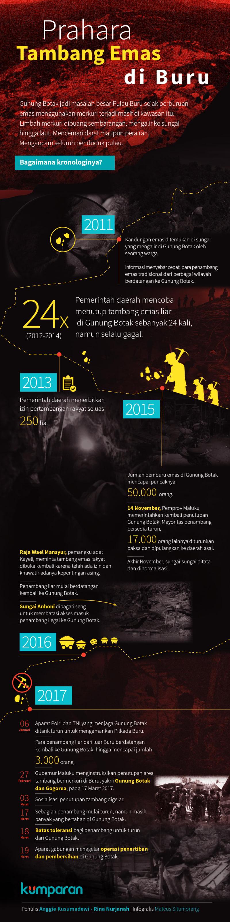 Infografis Kronologi Tambang Emas Pulau Buru