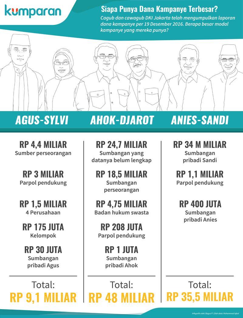 Dana Kampanye Cagub-Cawagub DKI Jakarta