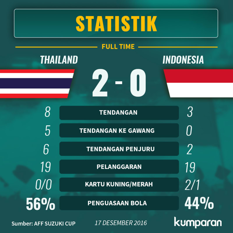 Statistik Pertandingan Thailand vs Indonesia