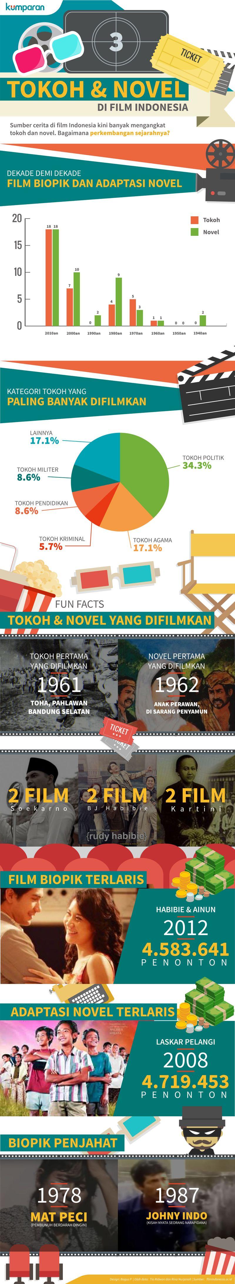 Infografis Novel dan Tokoh di Film Indonesia