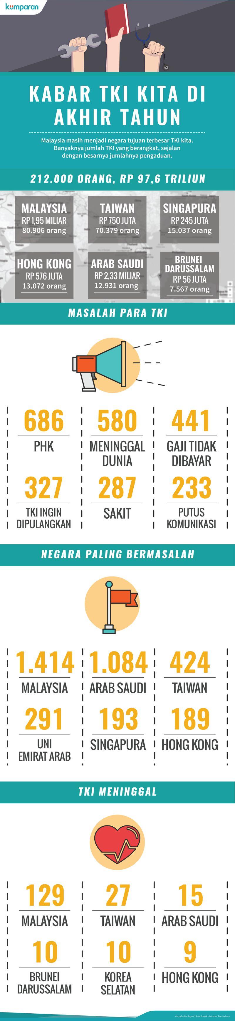 Infografis TKI Indonesia 2016