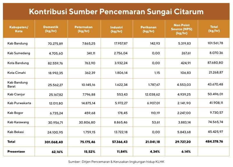 Tabel kontribusi pencemaran sungai Citarum