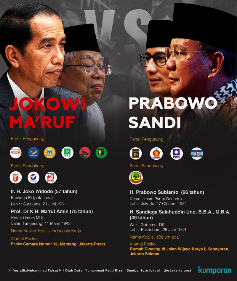 Alvara Research: Jokowi Berpeluang Menang Di Jawa, Prabowo