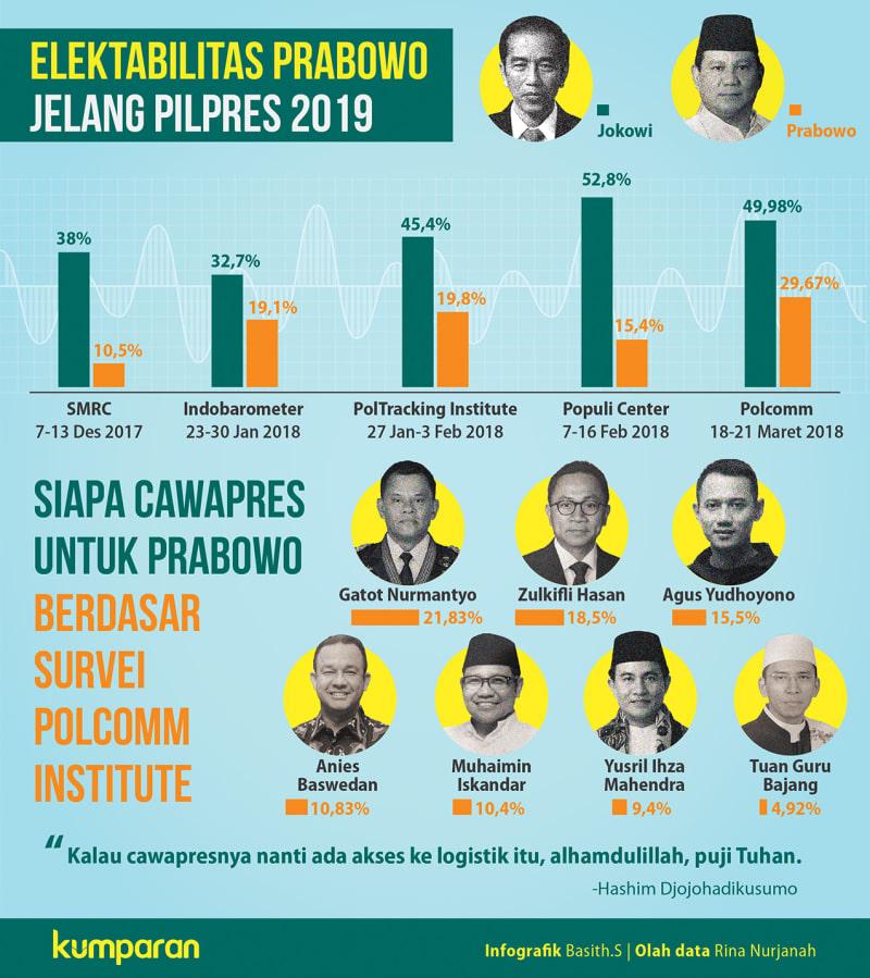 Survei Elektabilitas Prabowo