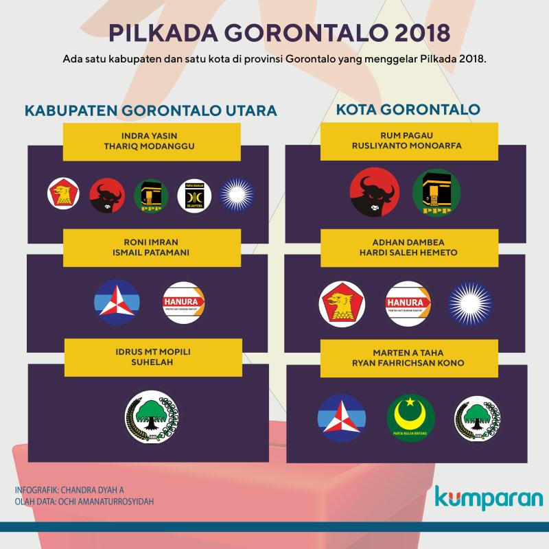 Pilkada Gorontalo 2018