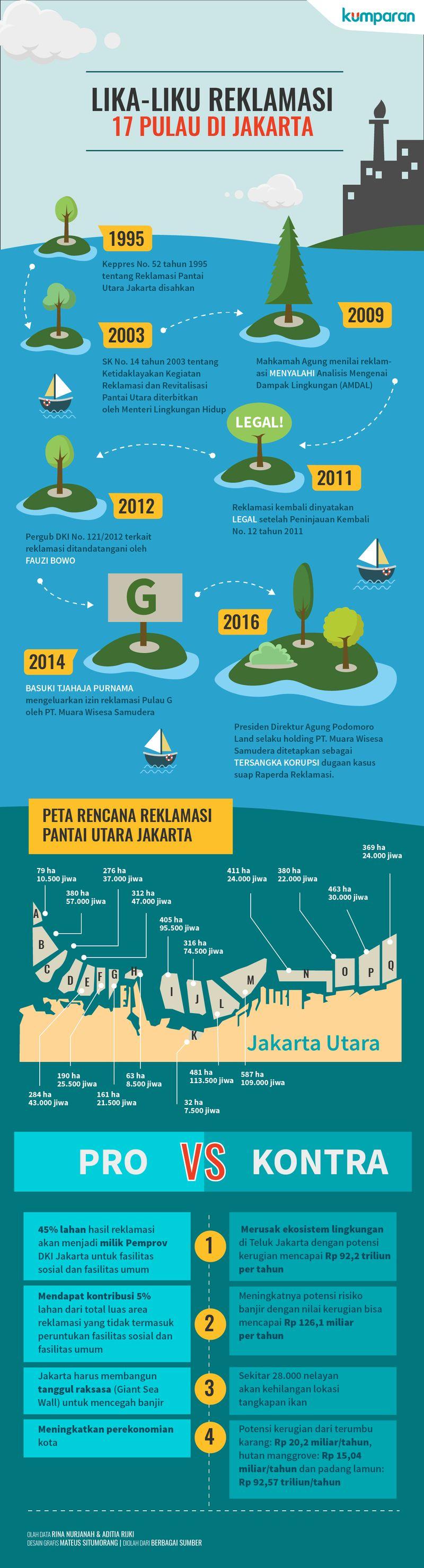 Infografis Reklamasi Teluk Jakarta