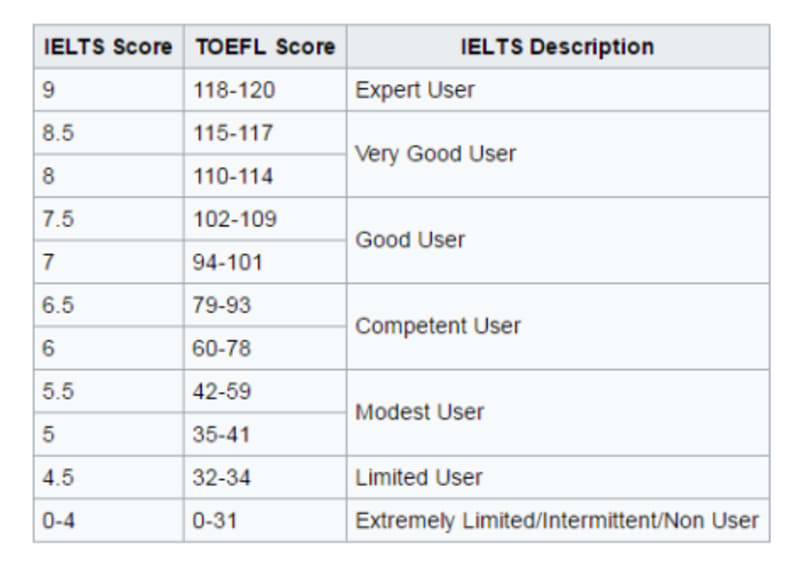 differences between toefl ibt and toefl