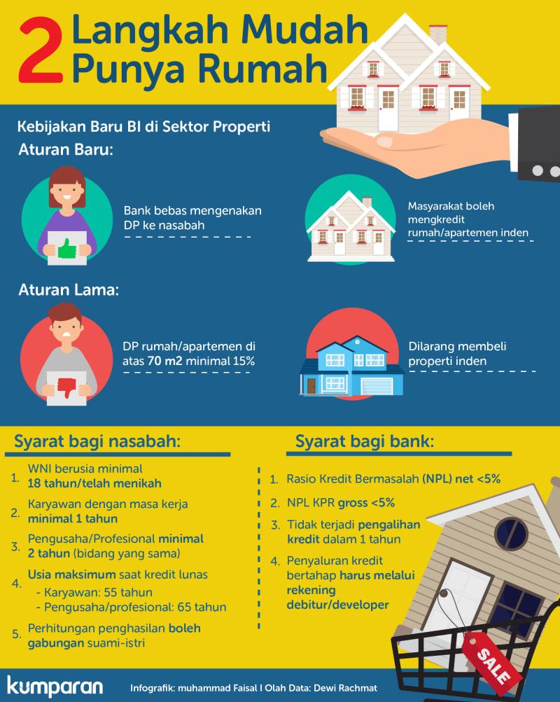 2 Langkah Mudah Punya Rumah