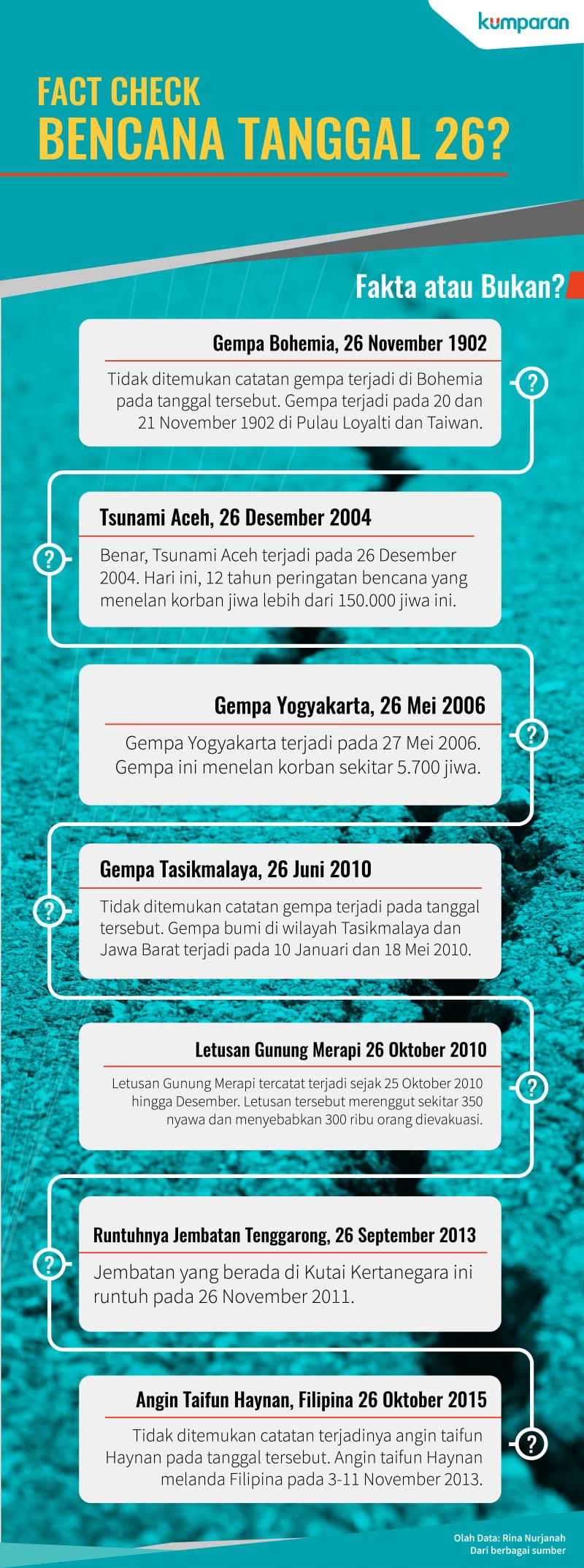 Infografis Bencana Tanggal 26?