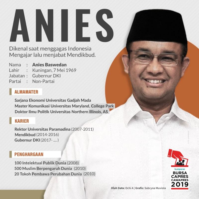 Profil Anies Baswedan