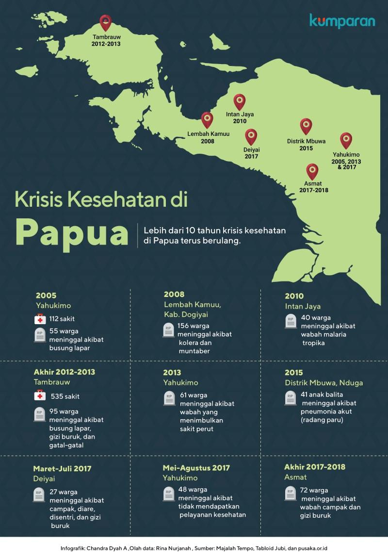 Krisis kesehatan di Papua