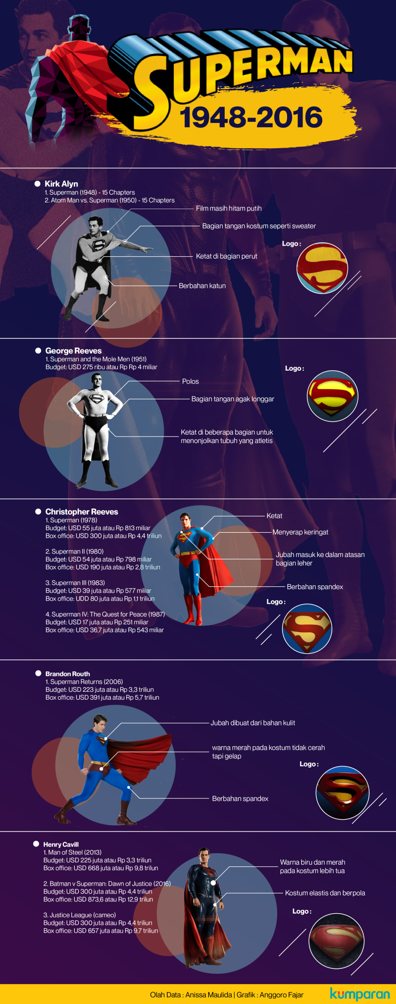 Infografik Superman REV