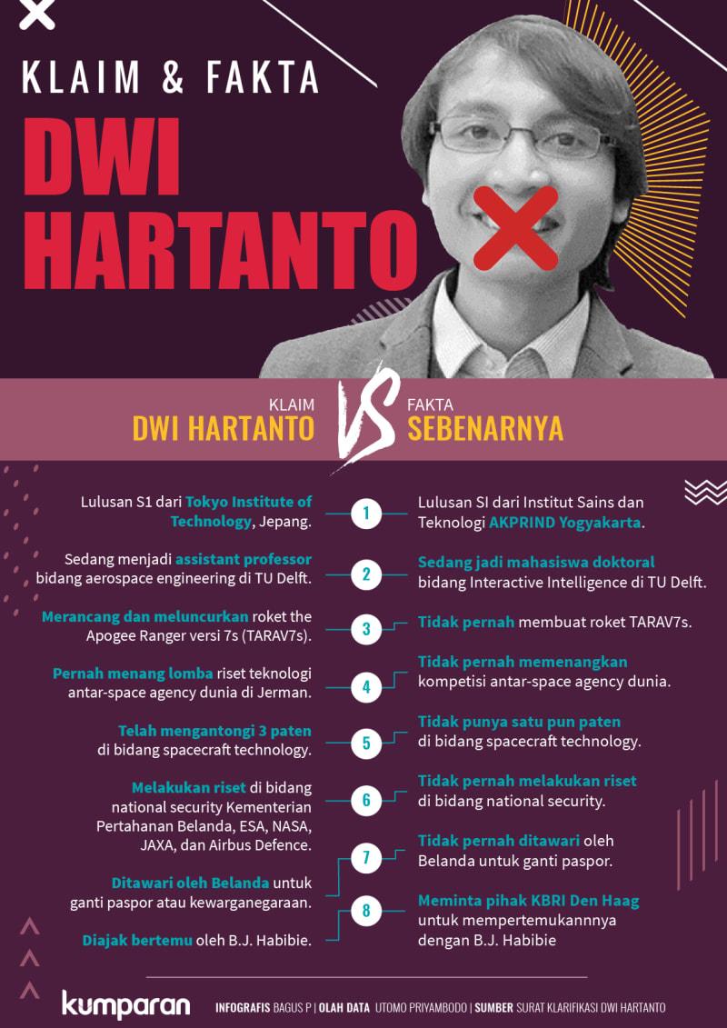 Klaim vs Fakta Dwi Hartanto