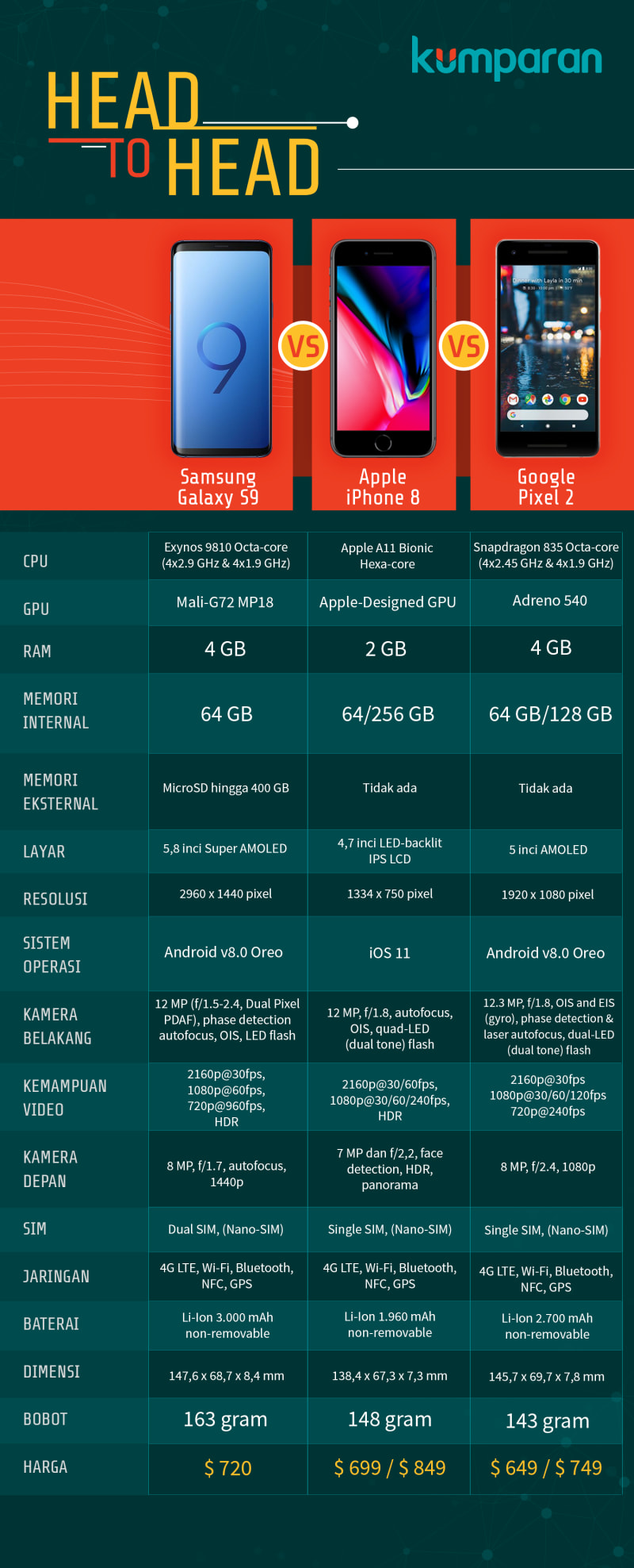 Perang Kamera Tunggal Samsung Galaxy S9 vs iPhone 8 vs Google Pixel 2
