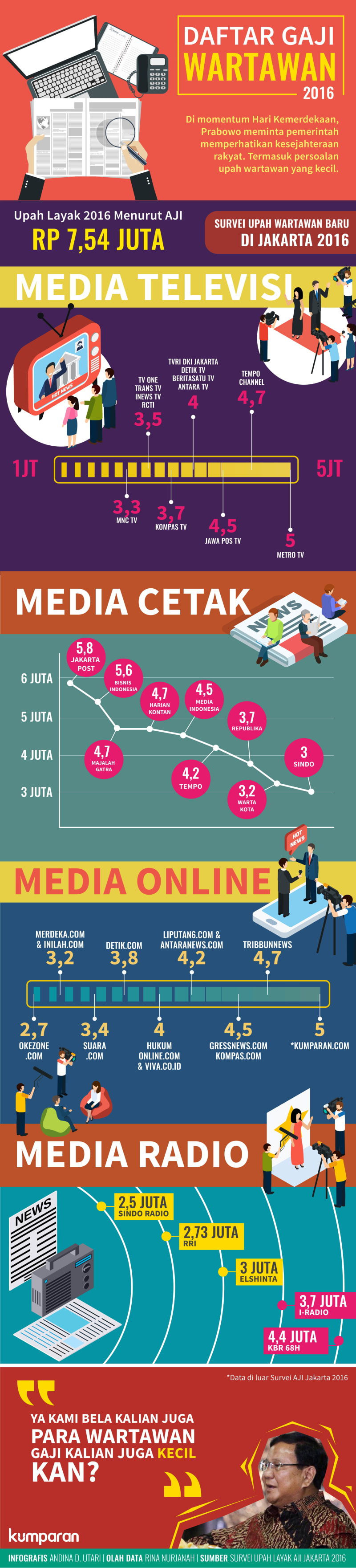 Infografis Daftar Gaji Wartawan 2016