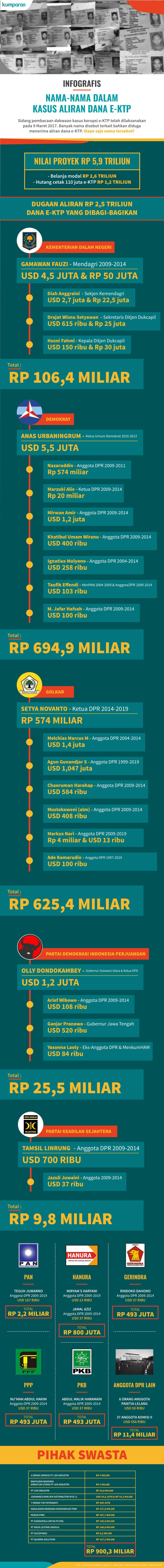 Infografis Rincian Nama dalam Kasus e-KTP