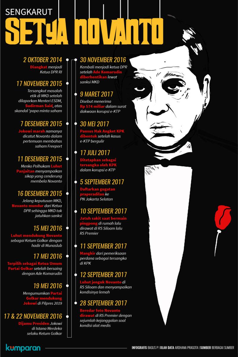 Infografis: Sengkarut Setya Novanto