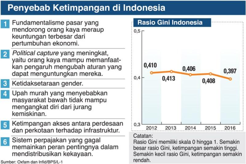 Data grafis ketimpangan di Indonesia