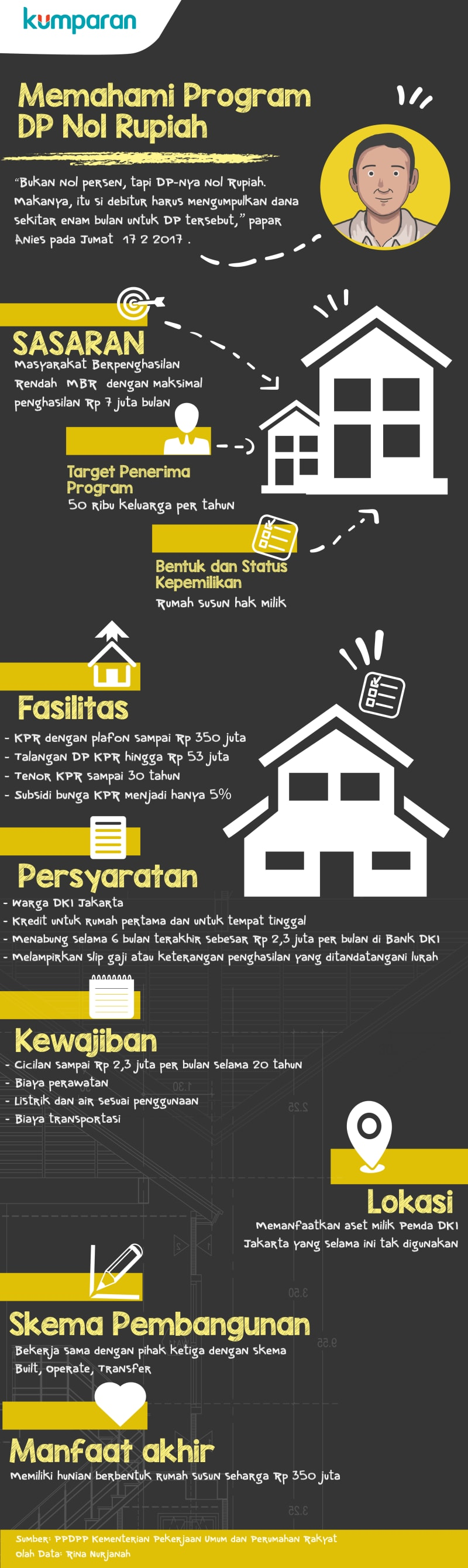 Infografis Program DP Nol Rupiah