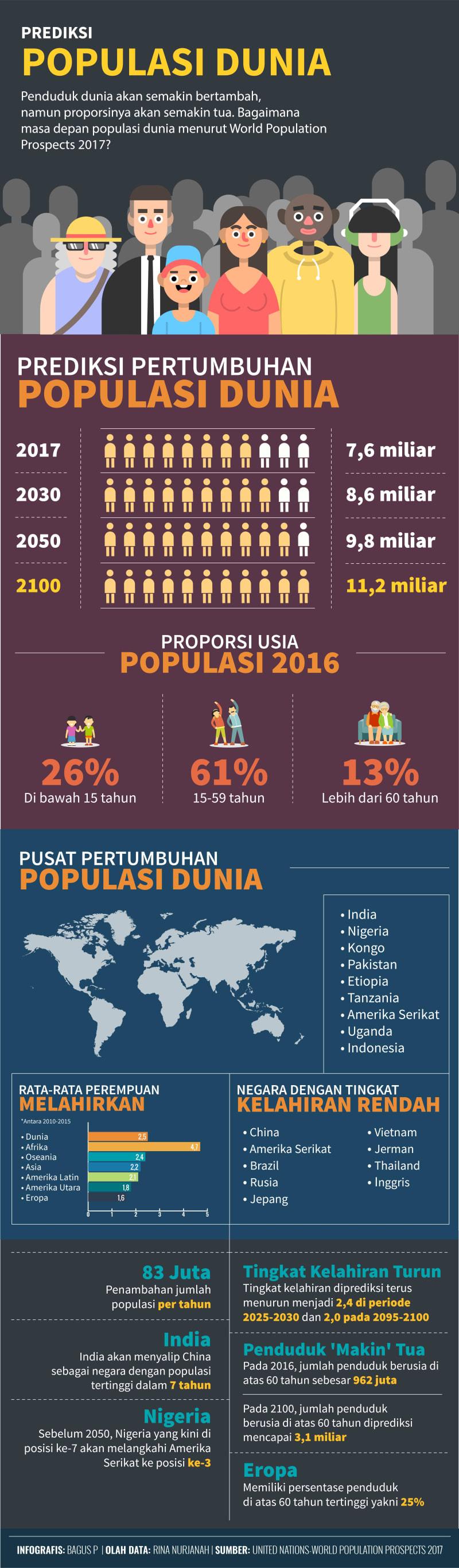 Infografis Prediksi Populasi Dunia Mendatang