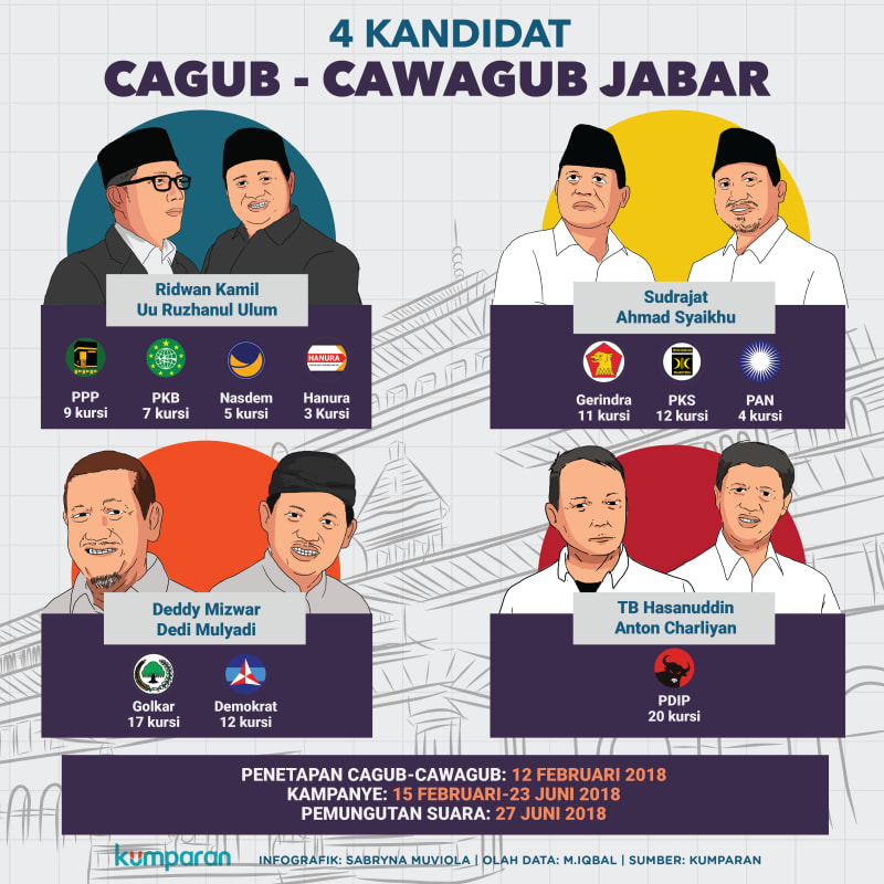 Kandidat Cagub-Cawagub Jabar