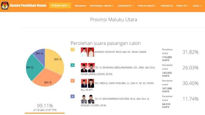 Real count Pilkada Maluku Utara