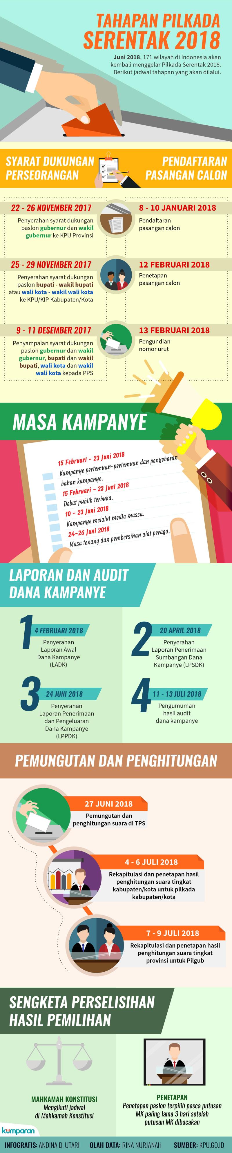Infografis Tahapan Pilkada Serentak 2018