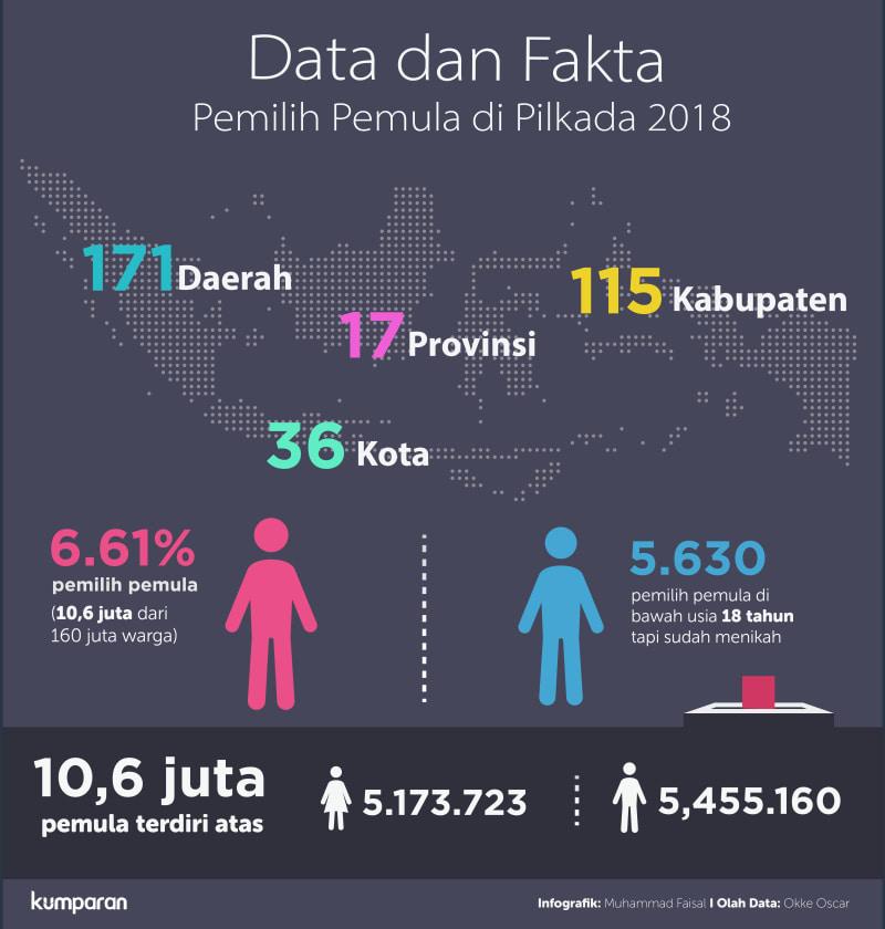 Infografik pemilih pemula di Pilkada 2018