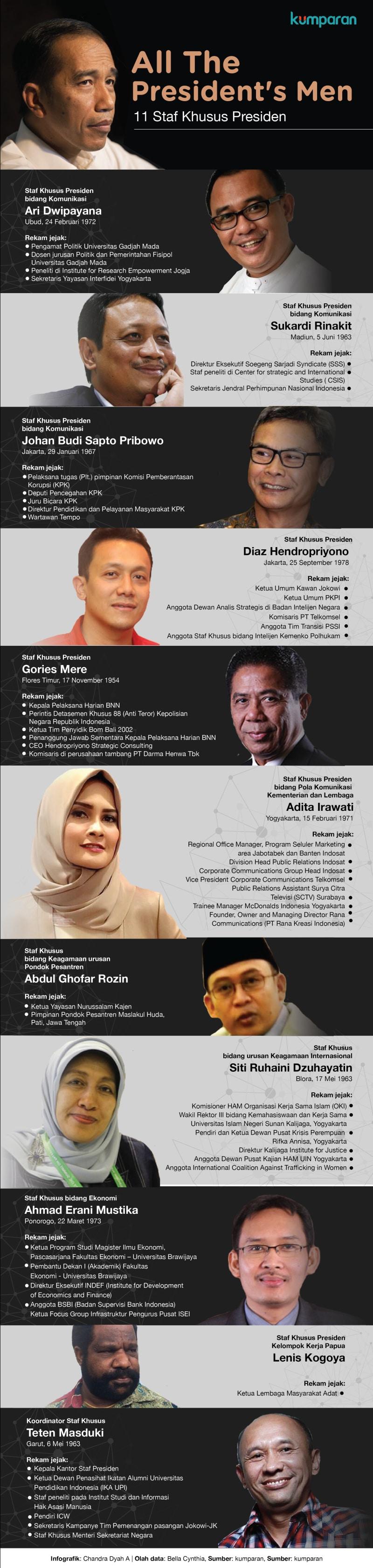 Infografik 11 staf khusus Presiden Jokowi