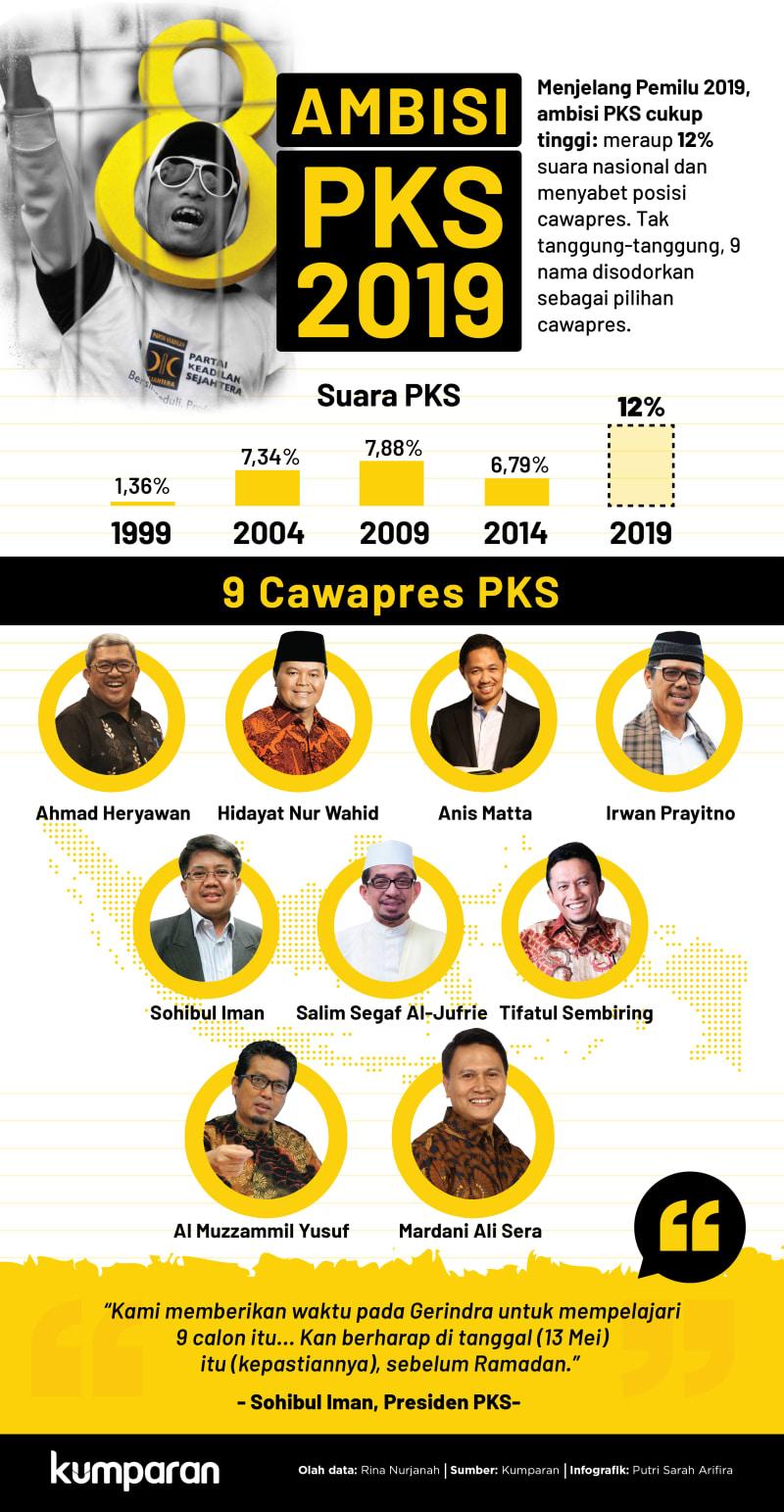 Ambisi PKS di Pilpres 2019