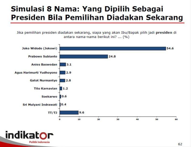 Survei Indikator Politik Indonesia