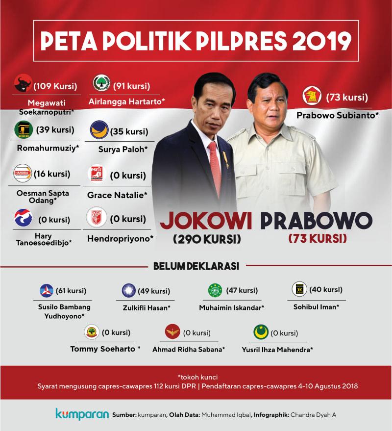 Peta Politik Pilpres 2019