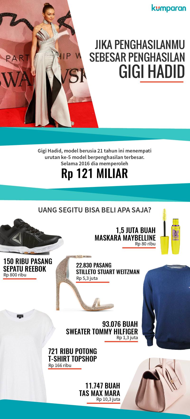 Gigi Hadid, Model Berpenghasilan Terbesar ke-5