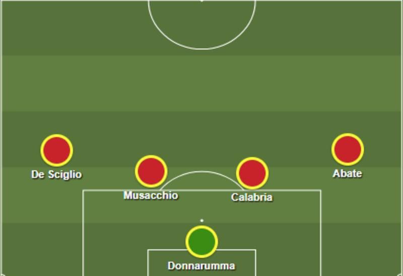 Formasi Milan