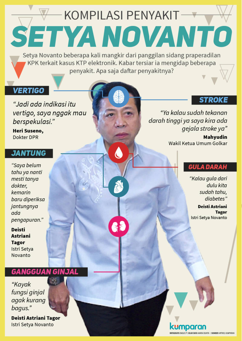 Kompilasi Penyakit Setya Novanto