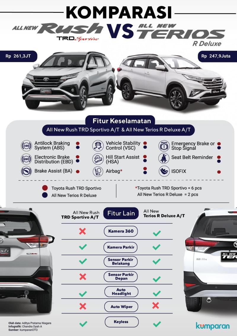 Infografik: Membedakan All New Toyota Rush dengan Daihatsu ...