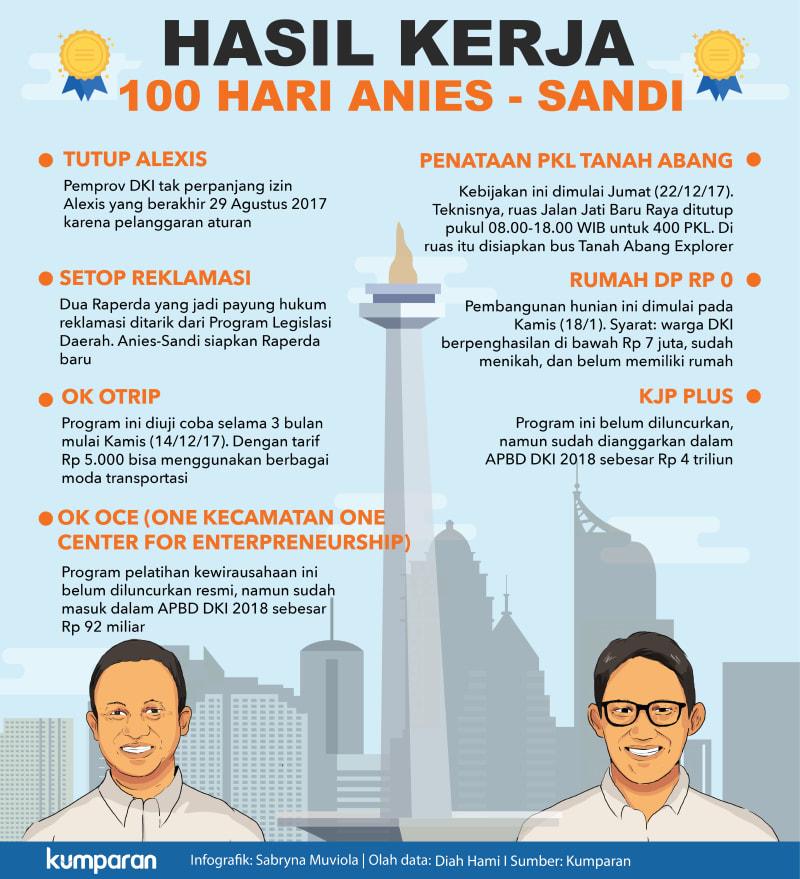 100 Hari Anies-Sandi