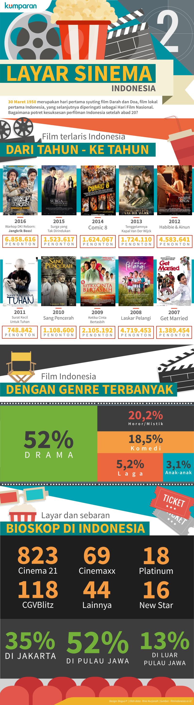 Infografis Layar dan Sinema Indonesia