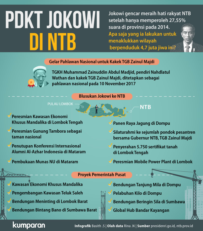 PDKT Jokowi di NTB