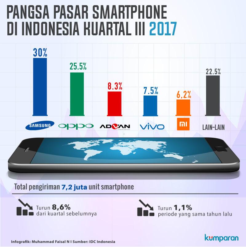 Pansa pasar smartphone