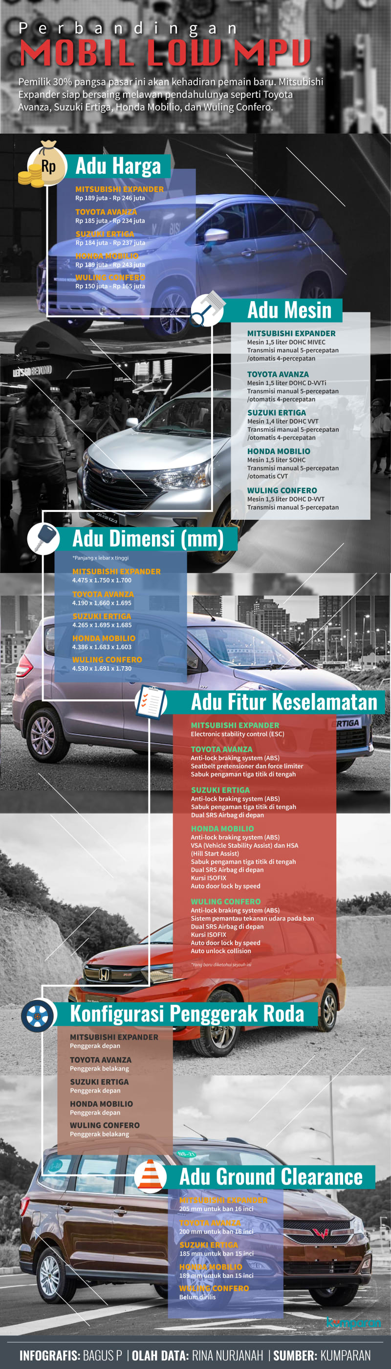 Infografis Perbandingan Mobil Low MPV