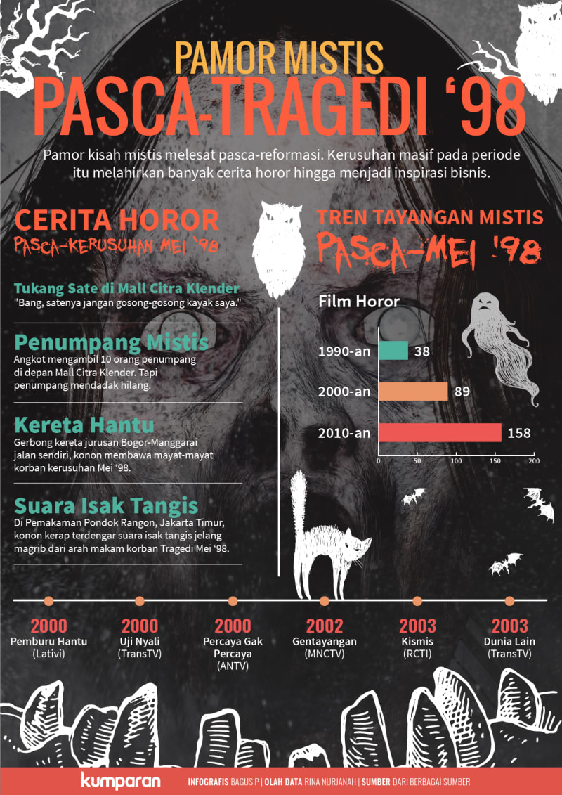 Infografis Pamor Mistis Pasca-Tragedi 1998
