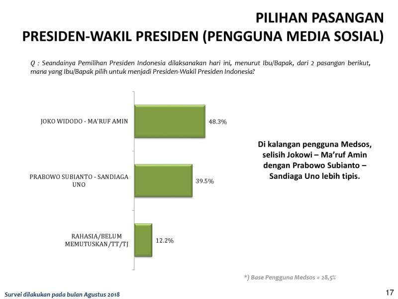 Rilis LSI tentang pertarungan Jokowi-Ma'ruf dan Prabowo-Sandi (NOT COVER)