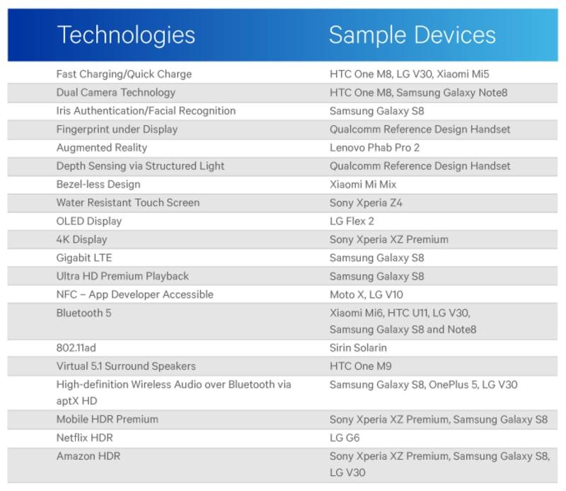 Daftar Inovasi Qualcomm