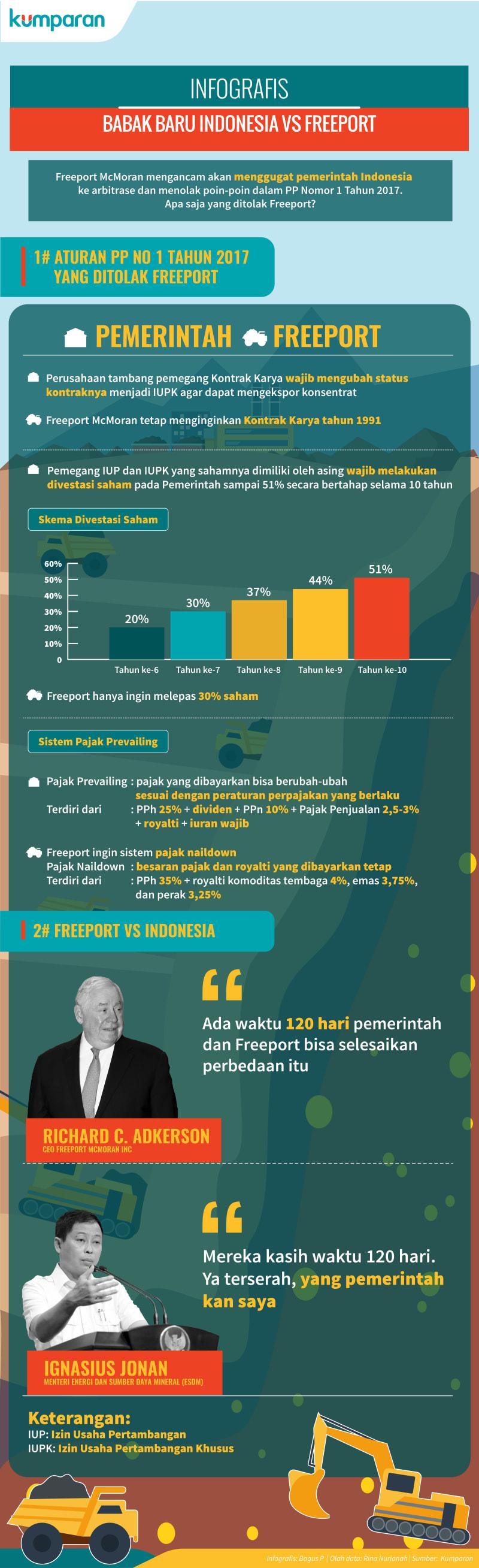 Infografis Babak Baru Indonesia dan Freeport